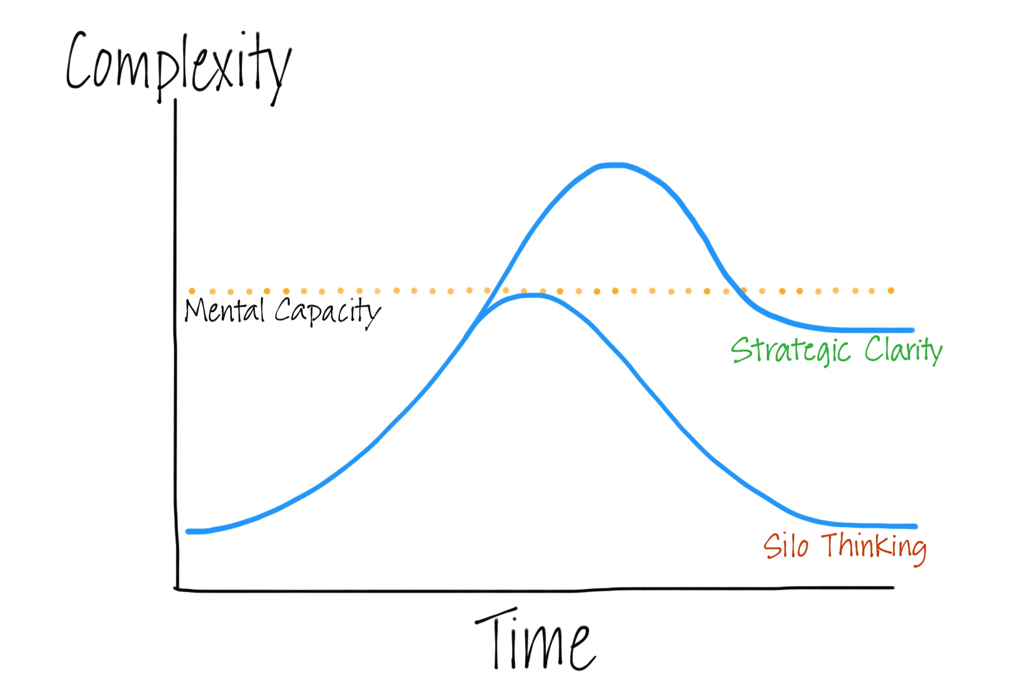 Navigating Complexity Model