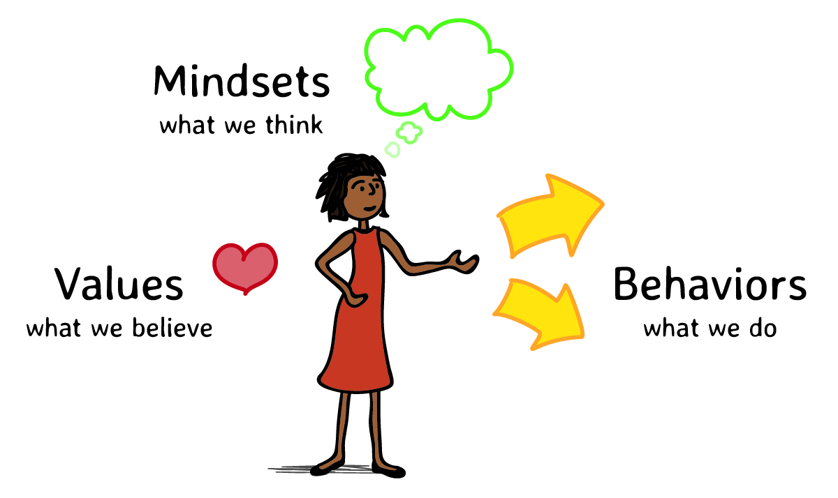 A Mindset Shift To Continue Supporting >> Mindset Cards Faster Than 20